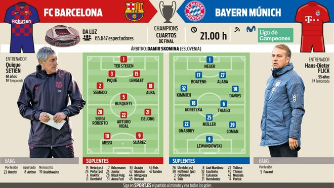 التشكيل المتوقع لبرشلونة وبايرن في موقعة دوري الأبطال